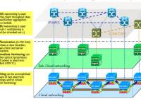 OTN network vision