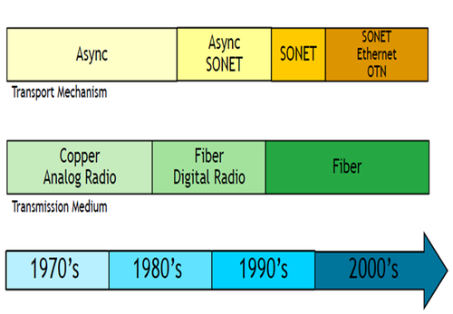 history of transmission