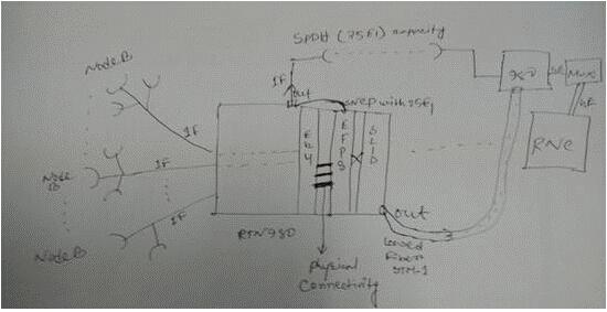 SNCP configuration