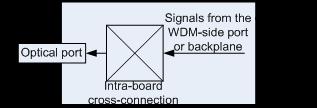 WDM side