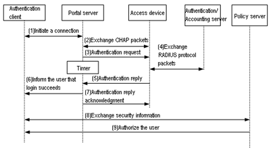 Portal packet exchange process