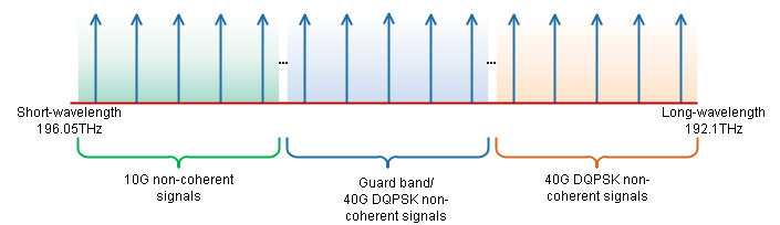 Coherent and Non-coherent Wavelengths