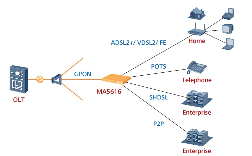 ADSL VDAL Application
